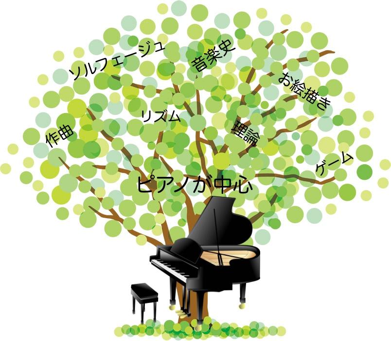 <No.117>「興味の木」を育てよう〜発展学習の楽しさ!